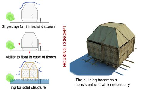 design brief for low cost housing low cost bamboo housing in vietnam by h p architects