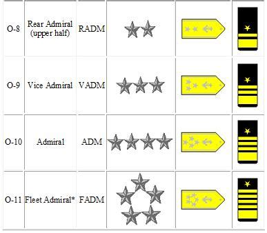 Officer Ranks by Ranks And Insignias
