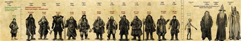 actor gimli height the actor heights and the scale of the characters in the