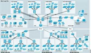 cisco safe for medium enterprise networks cisco