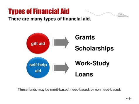 Amount Of Federal Financial Aid For Mba by Financial Aid 101 102