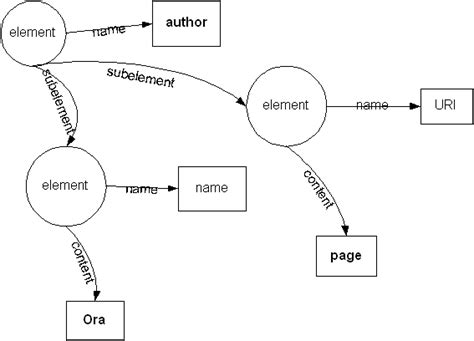 xml pattern w semantic web why rdf is more than xml