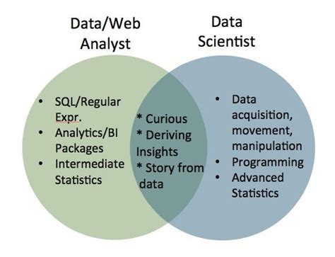 Mba In Data Science And Data Analytics In India by Skill Required Data Analyst Vs Data Scientist Science