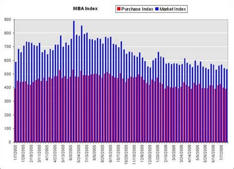 Mba Mortgage Rss Feeds by Calculated Risk Mba Mortgage Application Volume Declines