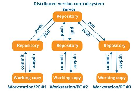 git distributed workflow what is git explore a distributed version tool