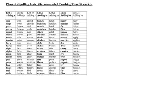 Spellings Open Letter To by Letter And Sounds Homework Spelling Lists By Clara5 Uk