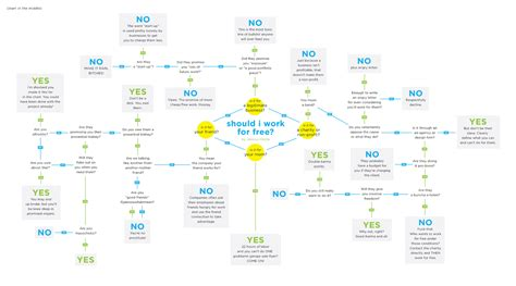 work flowchart flowchart when should you work for free