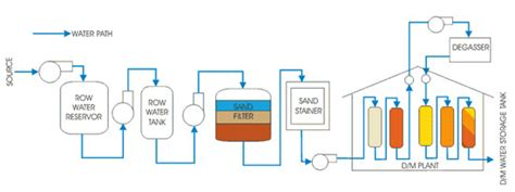 boiler feed water treatment demineralization reverse