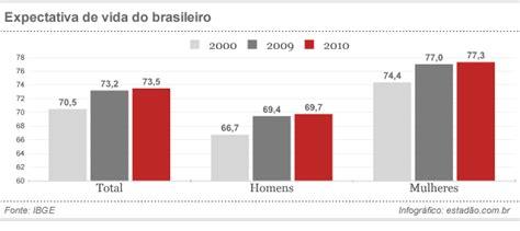 aumento de 25dividido em 4anos 1 parcela em 2016 blog not 237 cia mais expectativa de vida no pa 237 s sobe 25 4 anos
