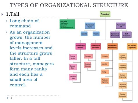 the three barons the organizational chart of the kennedy assassination books types of organizational charts organisation structure
