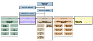 Future Home Systems Design Inc engineering organizational chart