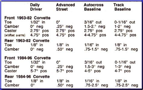 c4 corvette wheel specs c3 corvette alignment images search
