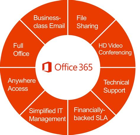 what is office 365 get to the solution