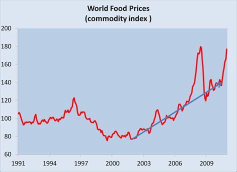 world inflation crisis