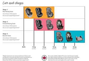 choosing the right car seat a to guide master