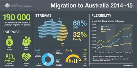 preguntas frecuentes en entrevista de migracion programa de migraci 243 n calificada de australia emigrar a