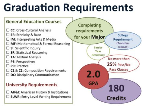 graduation requirements the basics