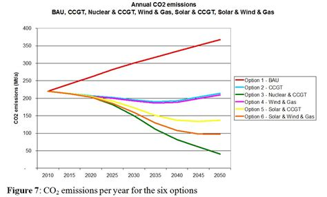 7 Ways To Cut Your Carbon Emissions by Emission Cuts Realities For Electricity Generation Costs