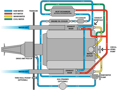 chevy 5 7 vortec engine diagram get free image about