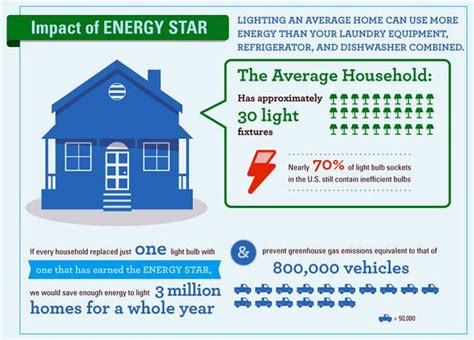 energy efficient light bulbs facts lighting facts did you that 70 of lightbulbs in the