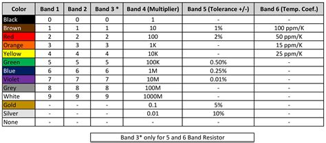 5 band resistor formula resistor color code 4 5 6 band education calculator and app