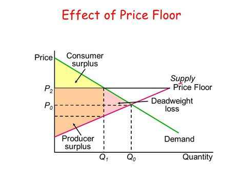 What Is One Effect Of A Price Floor by Price Ceiling And Price Floor Gemanalyst
