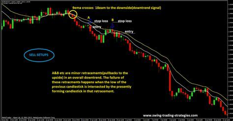 Forex Scalping System Learn Forex Scalping Techniques