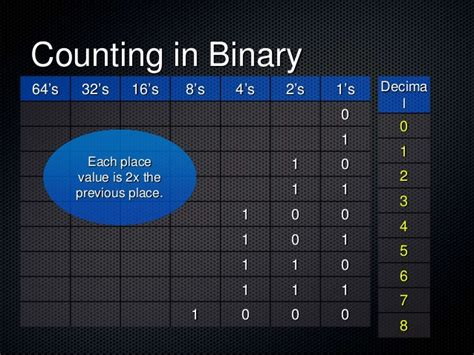 tutorial questions on computer networks how does binary code work sludgeport911 web fc2 com