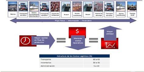 plataforma digital del centro nacional de comercio exterior cencoex servicio nacional de aduanas plataforma log 237 stica y de