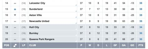Premier League Table Standings by Louis Gaal Speaks Ahead Of Clash With Hull City