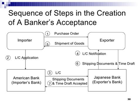 Advantages Of Letter Of Credit And Bankers Acceptance Money Markets Ch 9 Uts