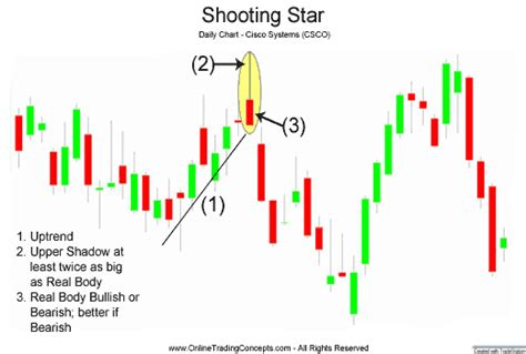 shooting star candlestick pattern wikipedia candles suryabhan general discussion page 3 mudraa com