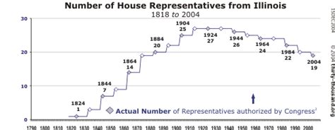 house of representatives number thirty thousand org illinois the u s house of representatives