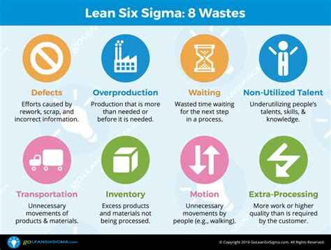 8 Ways To Waste Time At Work by 8 Wastes Goleansixsigma
