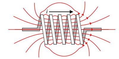 how magnetic field is produced in inductor circuit theory inductance wikibooks open books for an open world