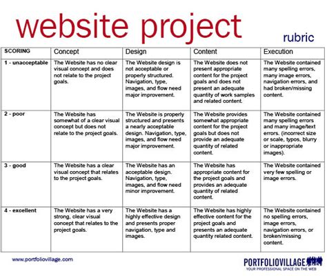 design concept rubric rubrics portfoliovillage learning