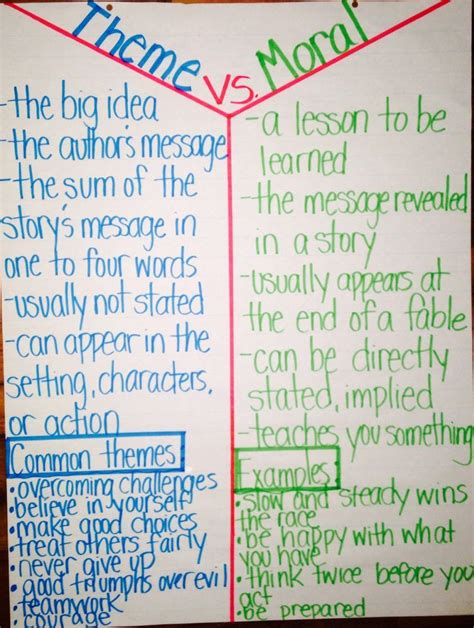 exles of themes in literature 4th grade anchor chart for literary themes 4th grade google search