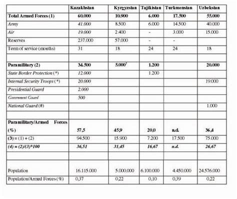tavola balistica asia centrale un sistema di sicurezza multidimensionale