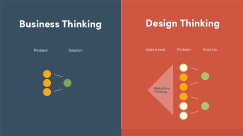design is thinking the design thinking transformation in business