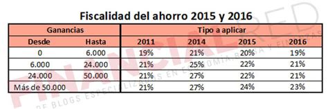 casilla de ganancias patrimoniales por acciones irpf 2015 fiscalidad de las acciones cu 225 nto pagar 225 s por tus