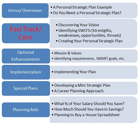 personal strategic plan template observations personal strategic planning schematic
