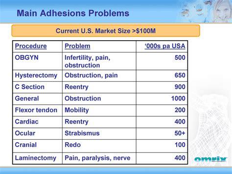 bowel problems after c section exhibit 99 1