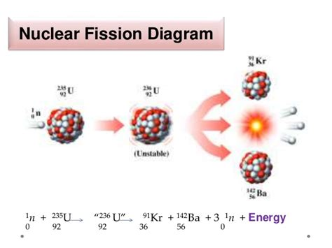 nuclear fission diagram nuclear fission and fusion