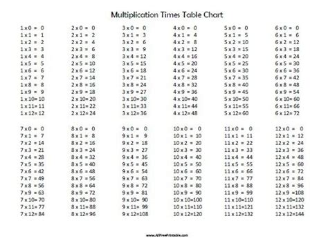 print multiplication table in vb net free printable multiplication times table chart all free