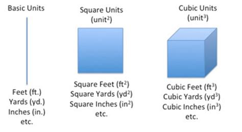 what does 50 square feet look like box clever storage how to convert square feet to square yards study com