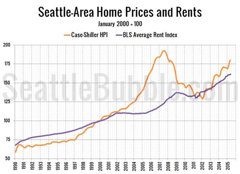 home price to rent ratio still below territory