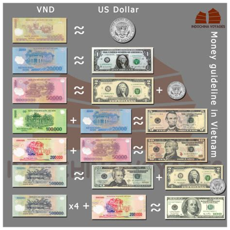 currency converter vnd vietnam currency exchange rate magiamax ml