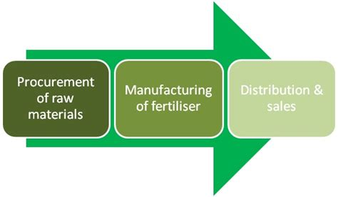 Mba In Procurement Management In India by The Fertilizer Industry Value Chain Business Article
