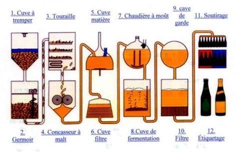 diagramme de fabrication de jus d orange pdf boissons et cocktails