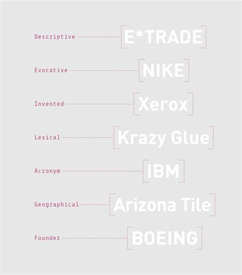 7 Types Of I by Types Of Brands Pictures To Pin On Pinsdaddy